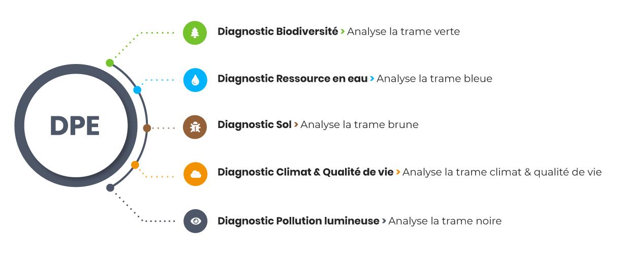 Signature Biodiversité • Diagnostic Performance Environnementale • Schéma 1